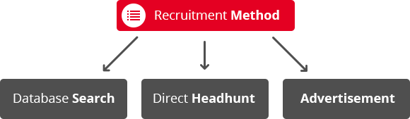 recruitment-method